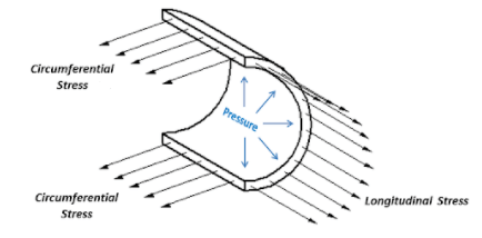 diagram of stress on a pipe showing circumferential and longitudinal stresses