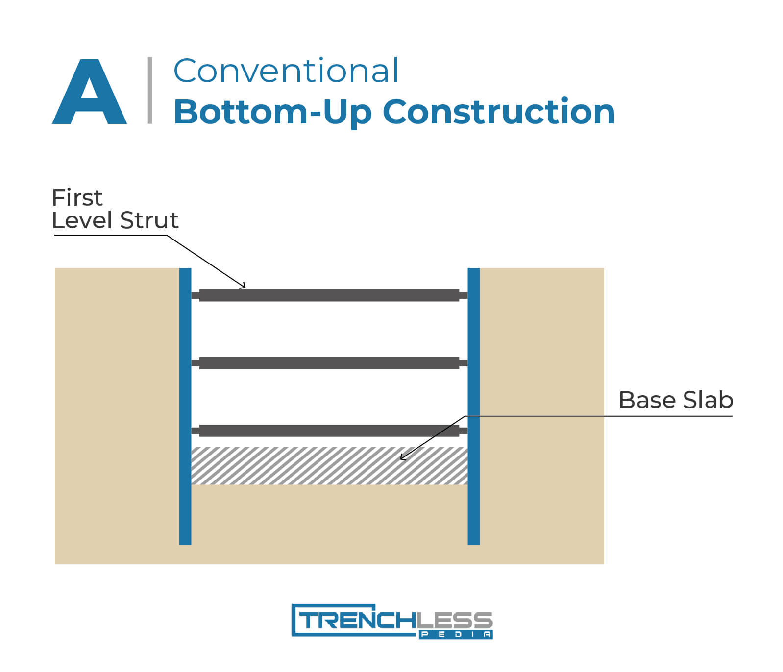 cut and cover: bottom up construction