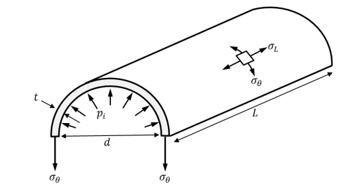 diagram of pipe showing variables used in calculating hoop stress