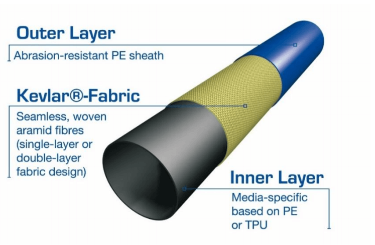 Kevlar Reinforced Composite Lining Systems